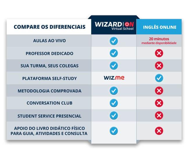 tabela-comparativa-diferenciais-wizard-on-e-aulas-de-ingles-online-transparente