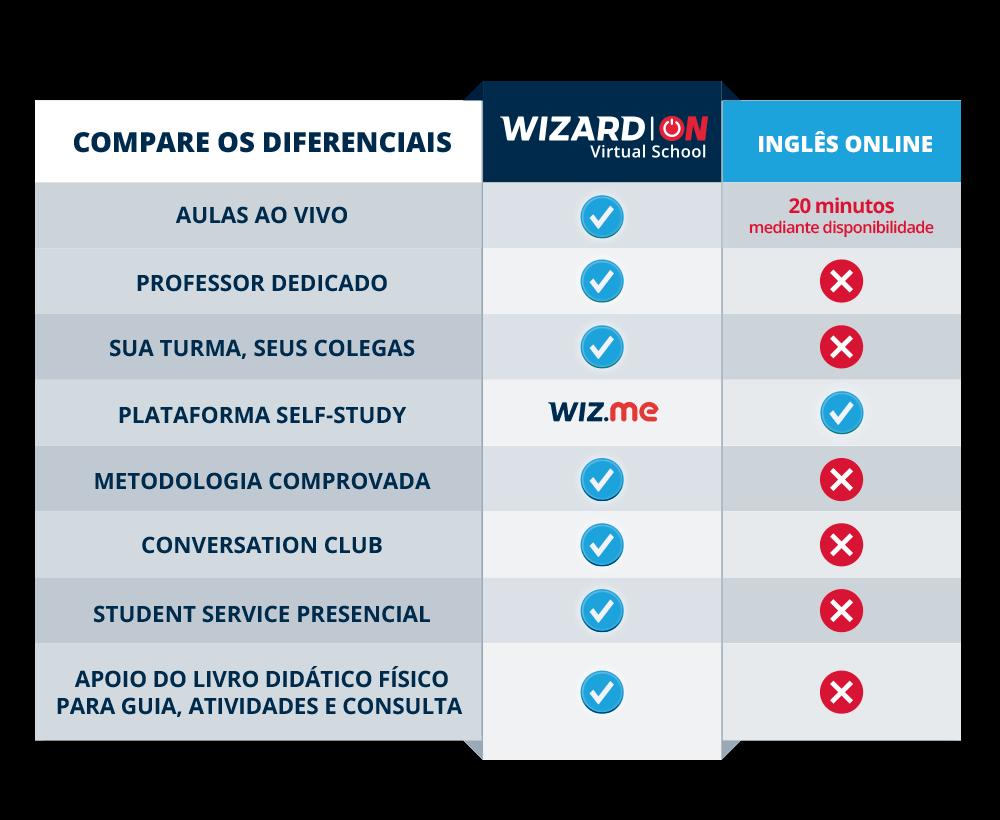 Compare os diferenciais Wizard ON